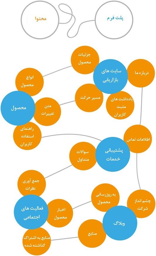 نقشه ی راهنمای محتوا ومطالب وب سایت ها چیست؟