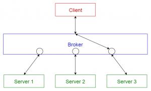 برخی از پروتکل ها و سرور های کارگزار پیام یا Message Broker - بسترهای توسعه برنامه های Back-End - کدفرند