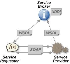 Web Api چیست؟ بررسی و آشنایی با Web Api