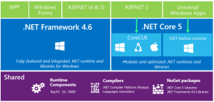 دوره آموزش Asp.Net Core 2021